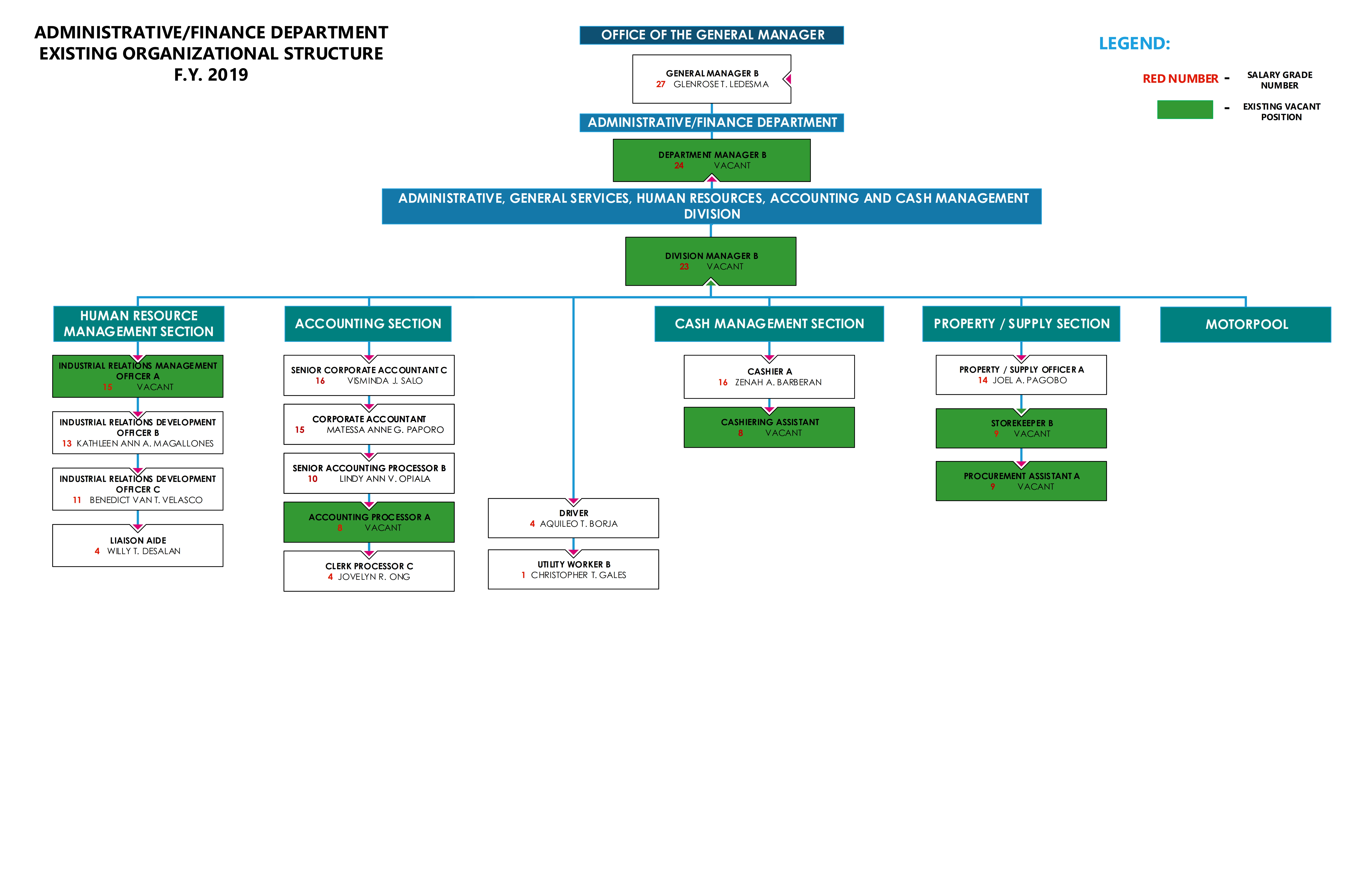 ORG CHART - AFD - 2019_001
